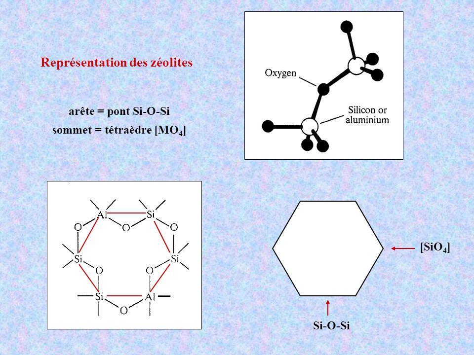 sommet = tétraèdre [MO4]